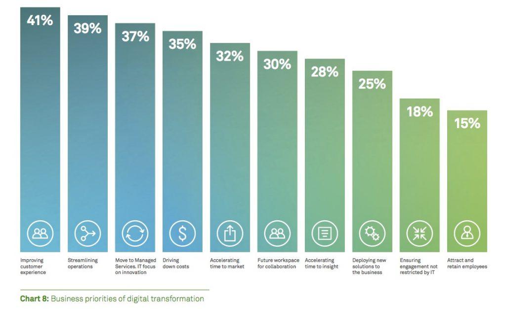 Business priorities of digital transformation