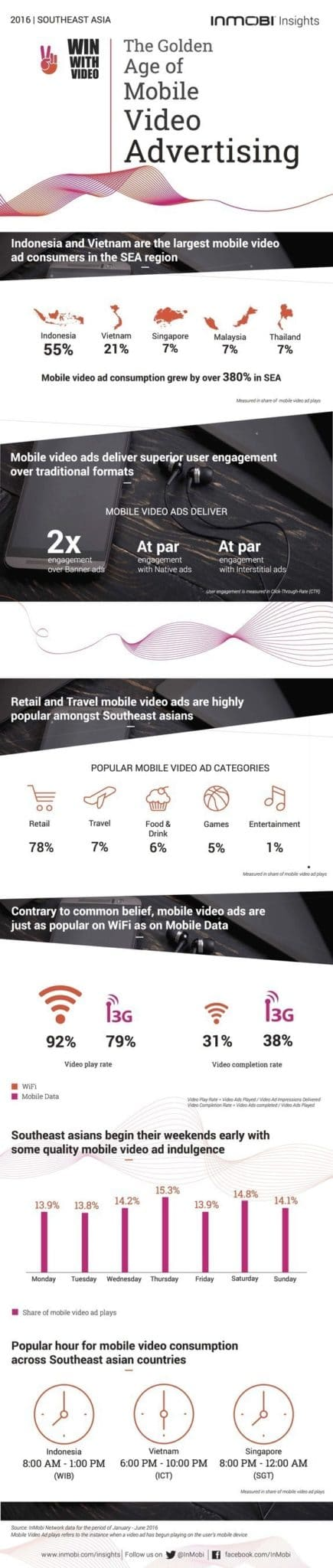 mobile video ad infographic