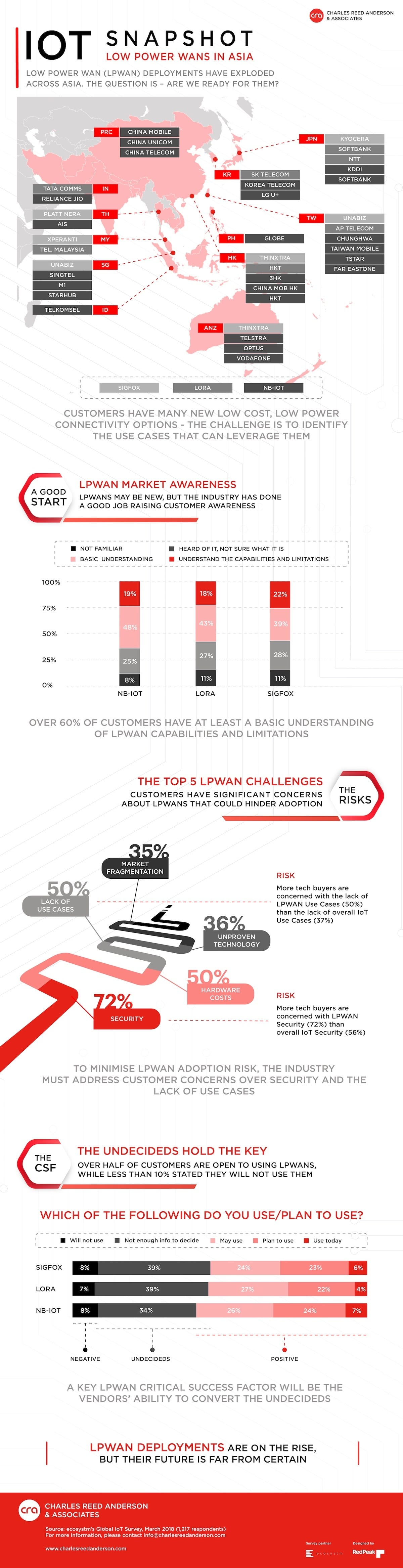 LPWAN infographic