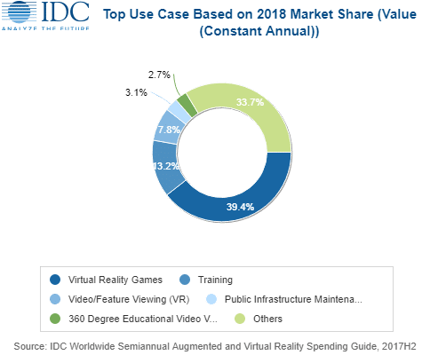 AR VR IDC 2018 use cases