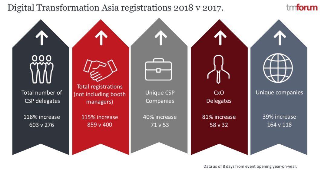 digital transformation asia 2018 vs 2017 pt 1