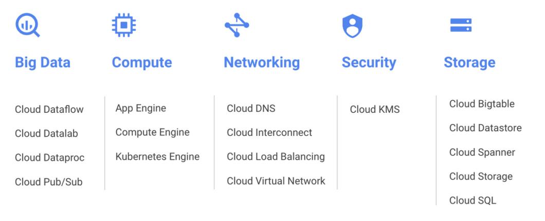 Google Cloud GCP Hong Kong services