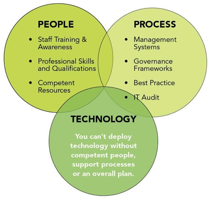 People, process, technology