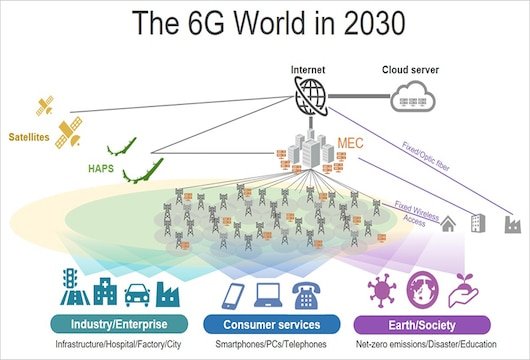 SoftBank unveils its 6G concept – known as 'Beyond 5G' in Japan