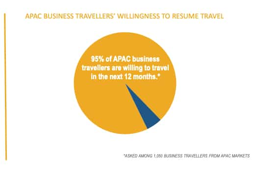 APAC business travel